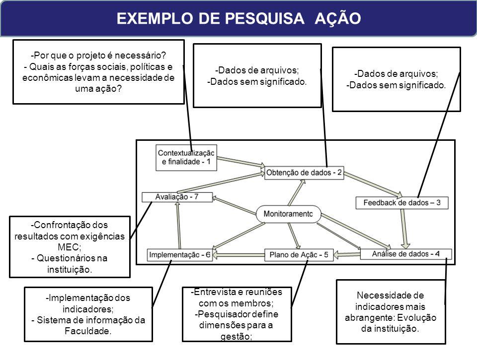 EXEMPLO DE PESQUISA AÇÃO -Por que o projeto é necessário.