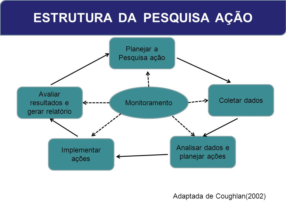 ESTRUTURA DA PESQUISA AÇÃO Planejar a Pesquisa ação Avaliar resultados e gerar relatório Coletar dados Implementar ações Analisar dados e planejar ações Adaptada de Coughlan(2002) Monitoramento