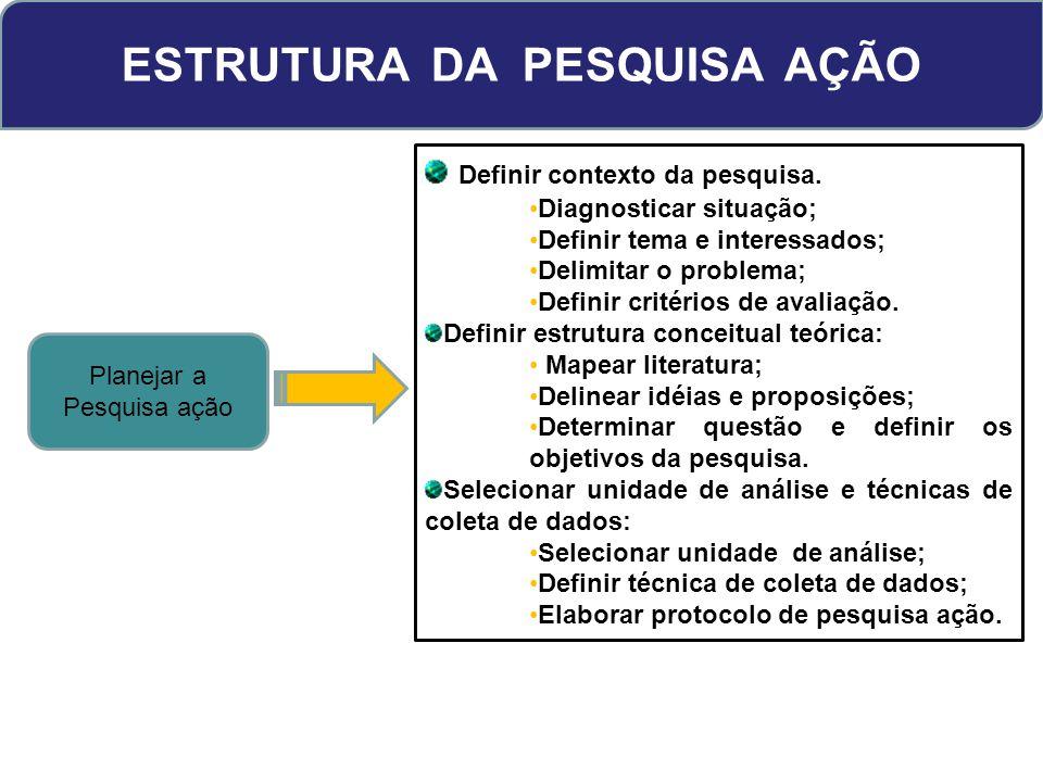 ESTRUTURA DA PESQUISA AÇÃO Planejar a Pesquisa ação Definir contexto da pesquisa. Diagnosticar situação; Definir tema e interessados; Delimitar o prob