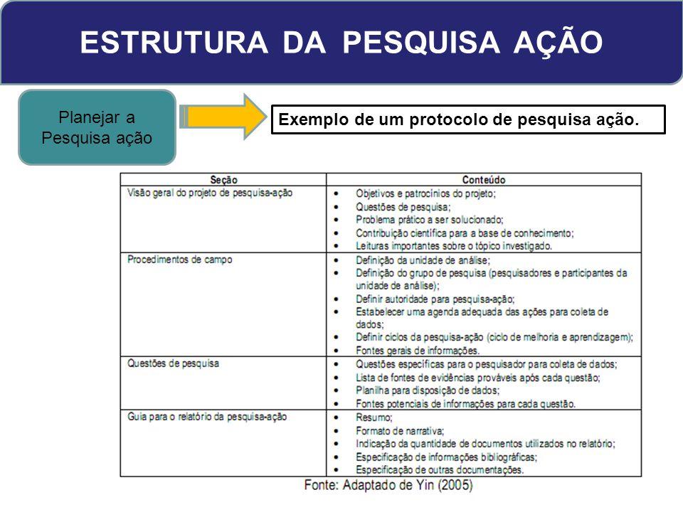 ESTRUTURA DA PESQUISA AÇÃO Planejar a Pesquisa ação Exemplo de um protocolo de pesquisa ação.