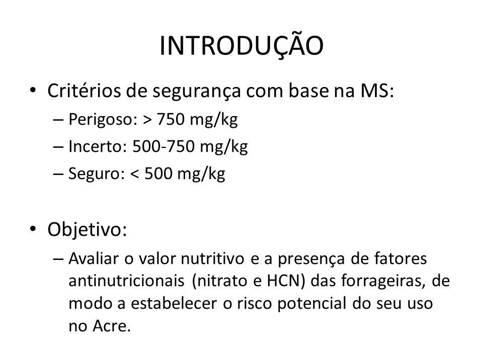 INTRODUÇÃO Critérios de segurança com base na MS: – Perigoso: > 750 mg/kg – Incerto: 500-750 mg/kg – Seguro: < 500 mg/kg Objetivo: – Avaliar o valor nutritivo e a presença de fatores antinutricionais (nitrato e HCN) das forrageiras, de modo a estabelecer o risco potencial do seu uso no Acre.