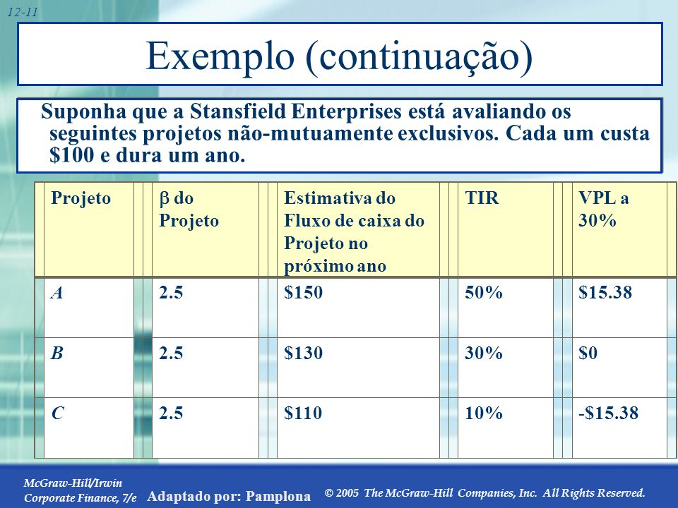 McGraw-Hill/Irwin Corporate Finance, 7/e © 2005 The McGraw-Hill Companies, Inc. All Rights Reserved. Adaptado por: Pamplona 12-11 Exemplo (continuação