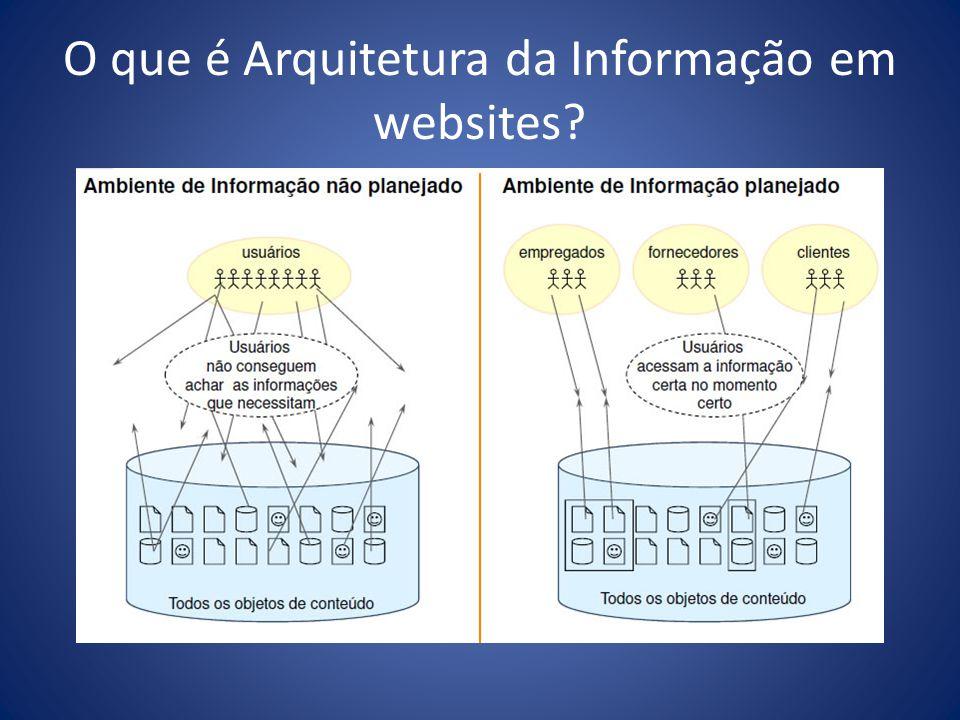O que é Arquitetura da Informação em websites?