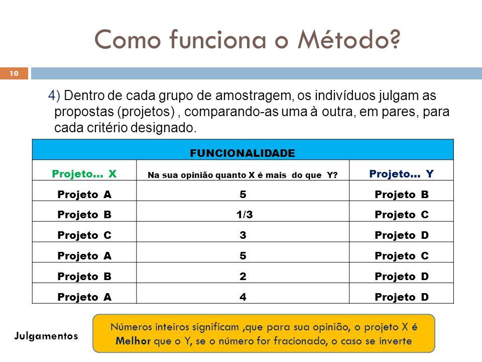 Como funciona o Método? 10 4) Dentro de cada grupo de amostragem, os indivíduos julgam as propostas (projetos), comparando-as uma à outra, em pares, p