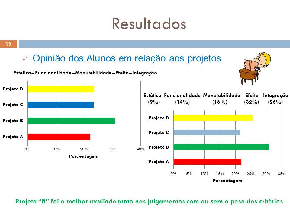 Resultados 13 Opinião dos Alunos em relação aos projetos Projeto B foi o melhor avaliado tanto nos julgamentos com ou sem o peso dos critérios Estétic
