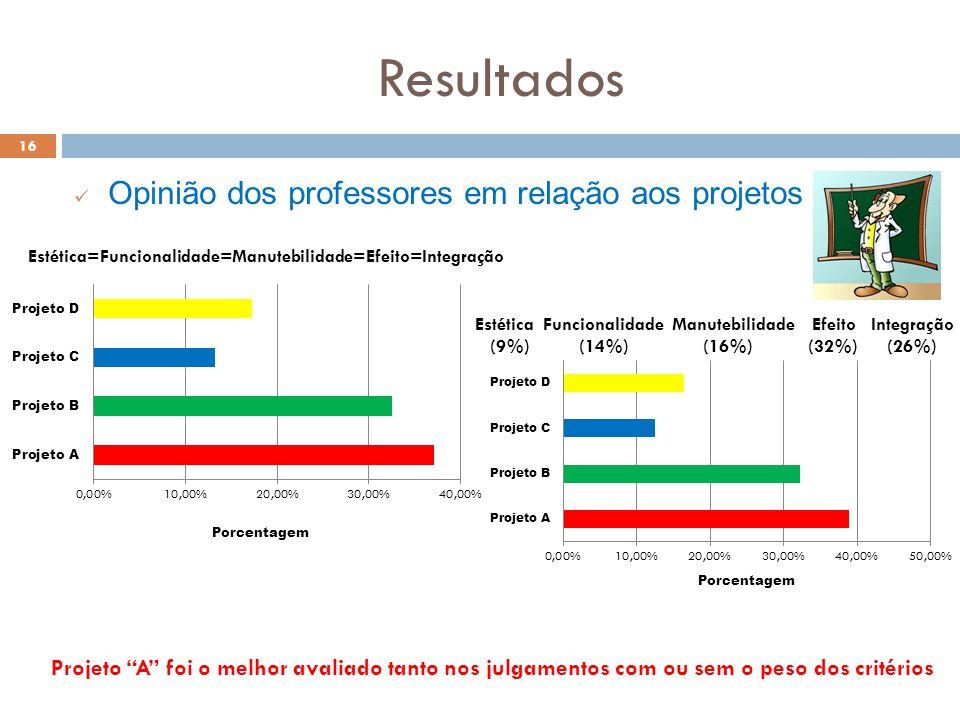Resultados 16 Opinião dos professores em relação aos projetos Projeto A foi o melhor avaliado tanto nos julgamentos com ou sem o peso dos critérios Es