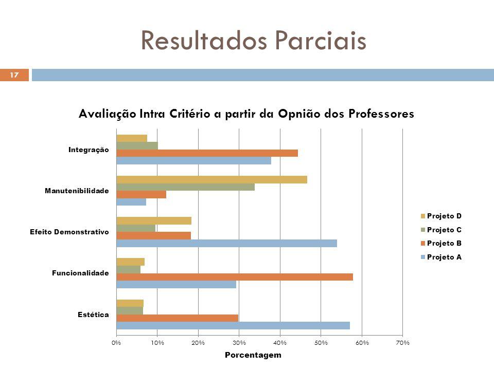 Resultados Parciais 17 Porcentagem