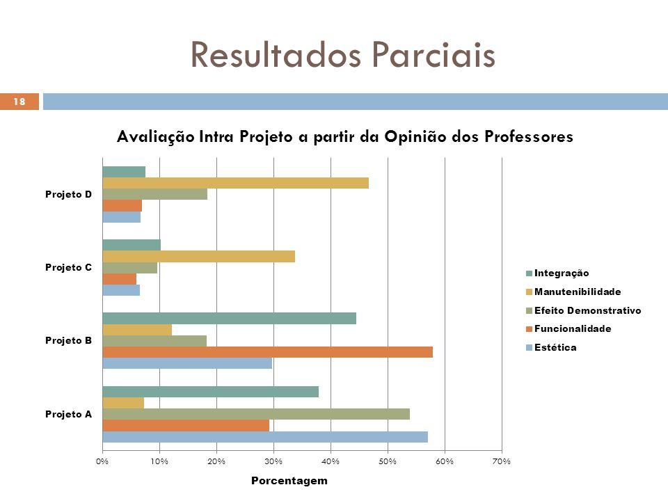 Resultados Parciais 18 Porcentagem