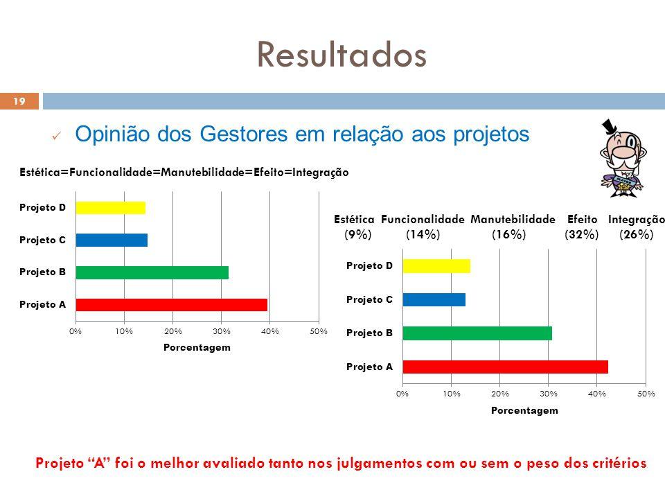 Resultados 19 Opinião dos Gestores em relação aos projetos Projeto A foi o melhor avaliado tanto nos julgamentos com ou sem o peso dos critérios Estét