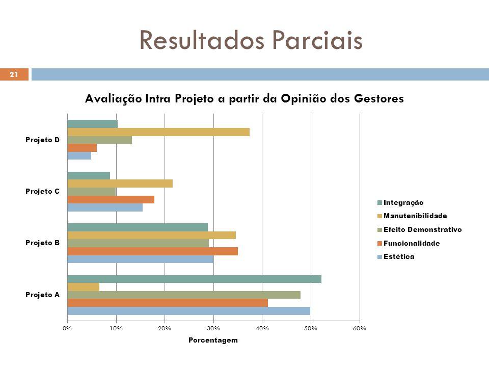 Resultados Parciais 21