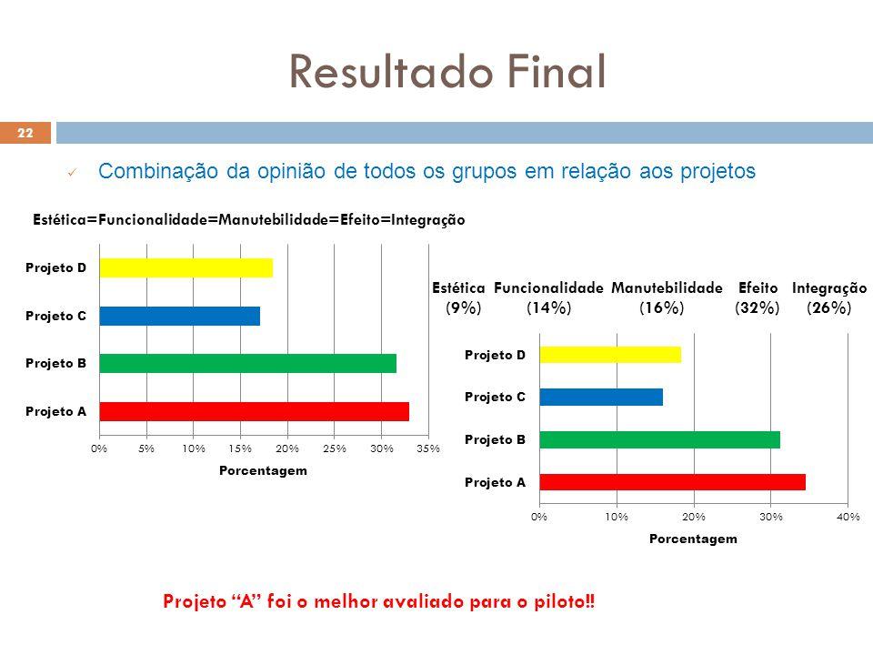 Resultado Final 22 Combinação da opinião de todos os grupos em relação aos projetos Projeto A foi o melhor avaliado para o piloto!! Estética=Funcional