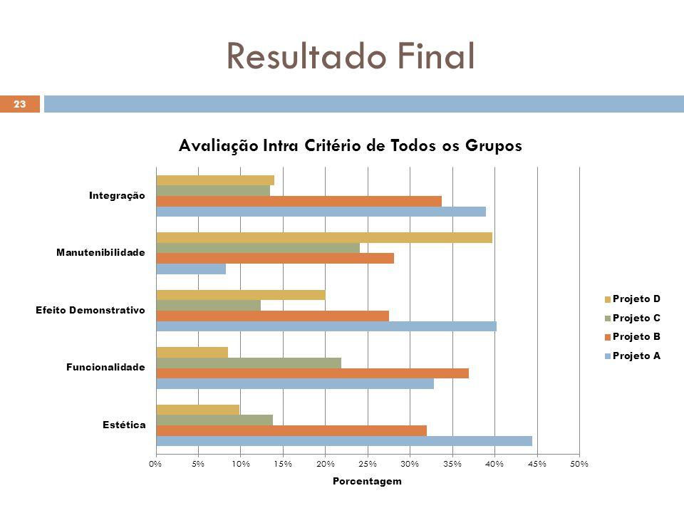 Resultado Final 23