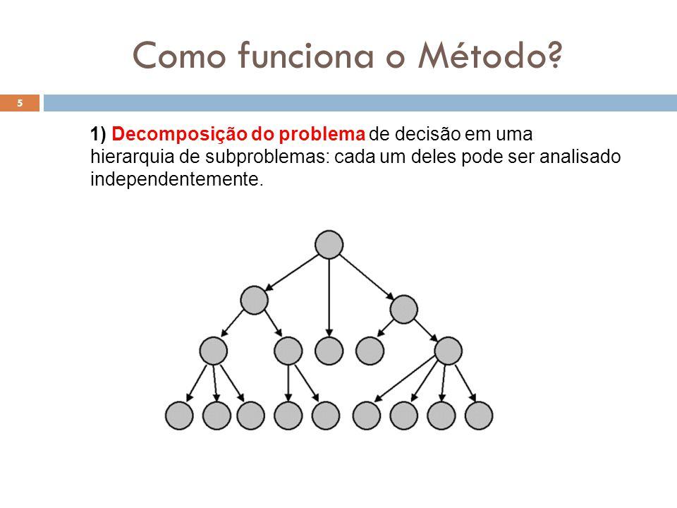 Como funciona o Método? 1) Decomposição do problema de decisão em uma hierarquia de subproblemas: cada um deles pode ser analisado independentemente.