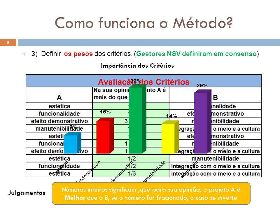 Como funciona o Método? 8 3) Definir os pesos dos critérios. (Gestores NSV definiram em consenso) Números inteiros significam,que para sua opinião, o