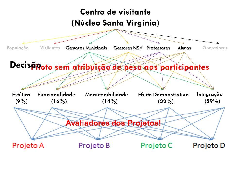 Centro de visitante (Núcleo Santa Virgínia) PopulaçãoVisitantesProfessores Estética (9%) Funcionalidade (16%) Manutenibilidade (14%) Efeito Demonstrat