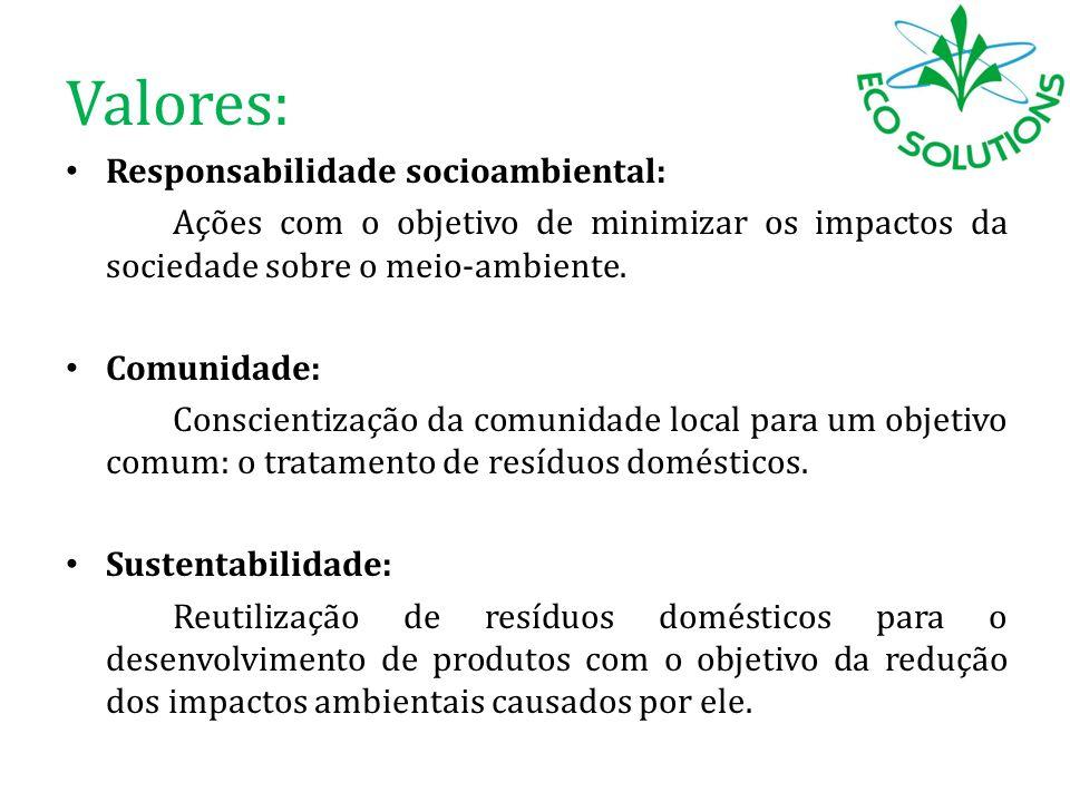 Valores: Responsabilidade socioambiental: Ações com o objetivo de minimizar os impactos da sociedade sobre o meio-ambiente. Comunidade: Conscientizaçã