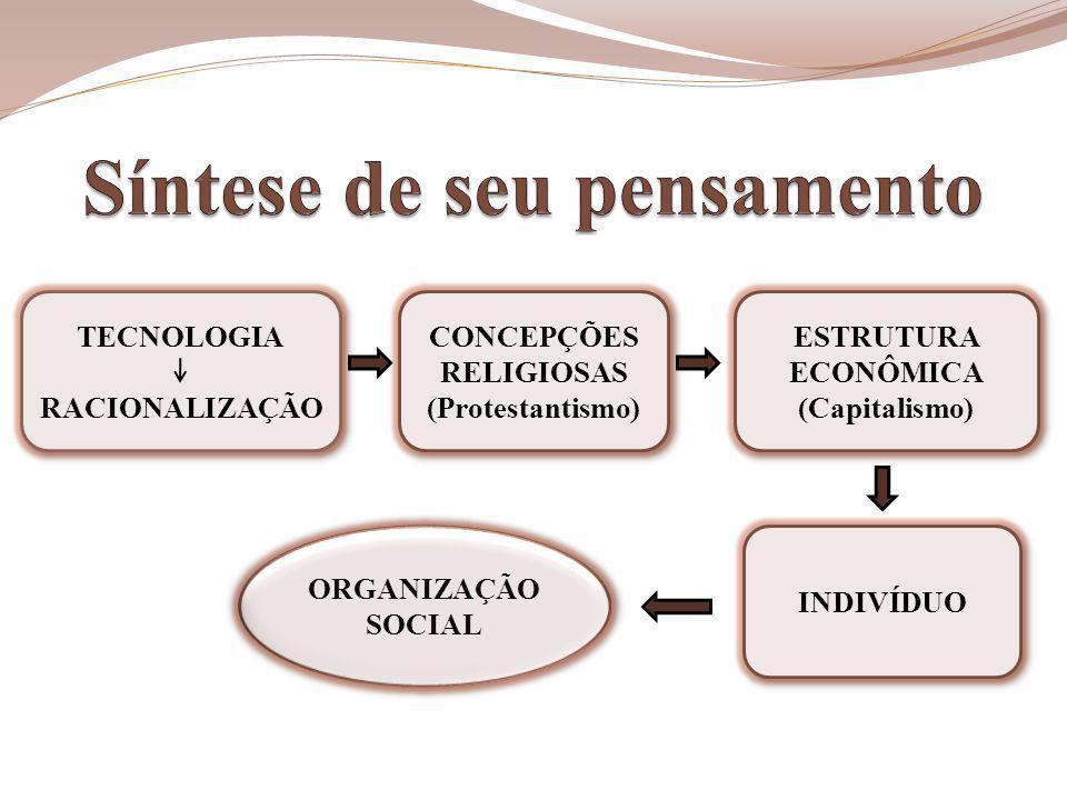 TECNOLOGIA RACIONALIZAÇÃO TECNOLOGIA RACIONALIZAÇÃO CONCEPÇÕES RELIGIOSAS (Protestantismo) CONCEPÇÕES RELIGIOSAS (Protestantismo) ESTRUTURA ECONÔMICA (Capitalismo) ESTRUTURA ECONÔMICA (Capitalismo) INDIVÍDUO ORGANIZAÇÃO SOCIAL