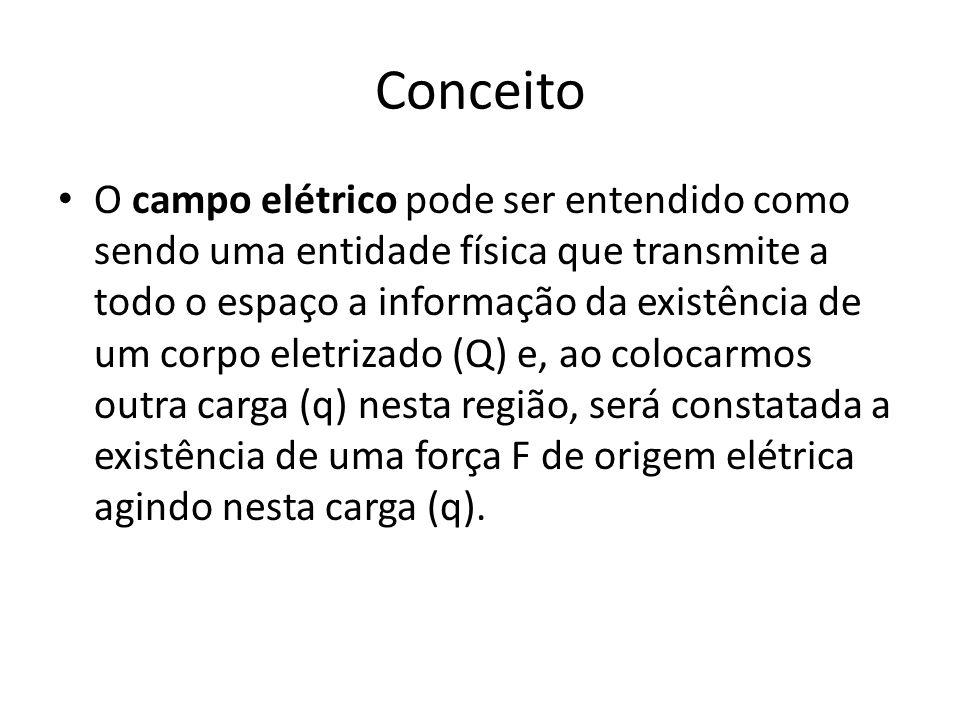 Conceito O campo elétrico pode ser entendido como sendo uma entidade física que transmite a todo o espaço a informação da existência de um corpo eletrizado (Q) e, ao colocarmos outra carga (q) nesta região, será constatada a existência de uma força F de origem elétrica agindo nesta carga (q).