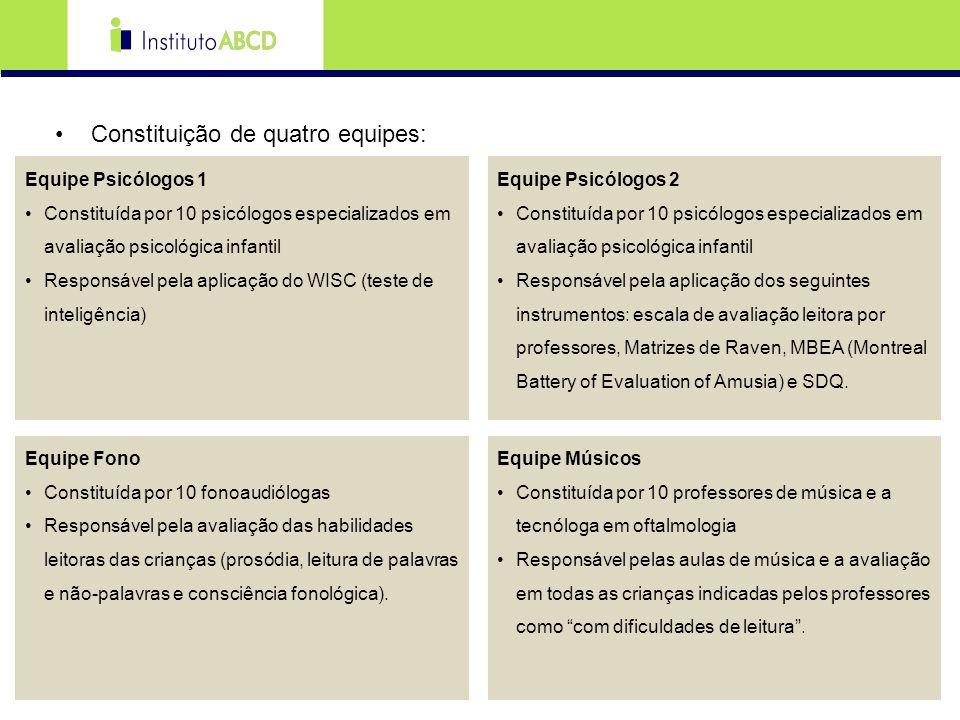 Constituição de quatro equipes: Equipe Psicólogos 1 Constituída por 10 psicólogos especializados em avaliação psicológica infantil Responsável pela ap