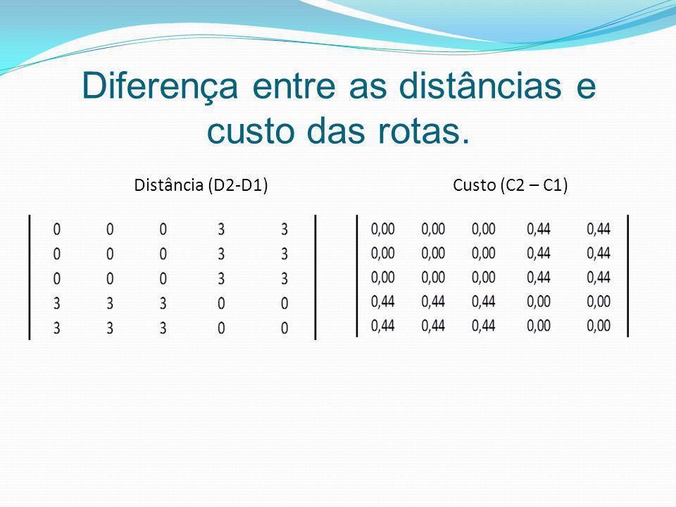 Diferença entre as distâncias e custo das rotas. Distância (D2-D1) Custo (C2 – C1)