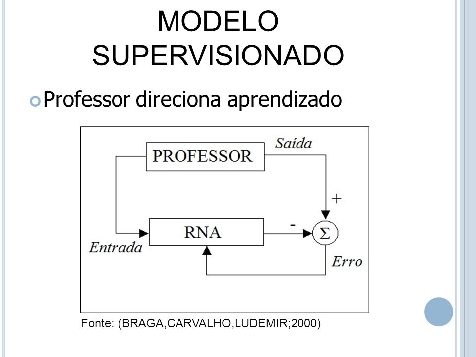 MODELO SUPERVISIONADO Fonte: (BRAGA,CARVALHO,LUDEMIR;2000) Professor direciona aprendizado