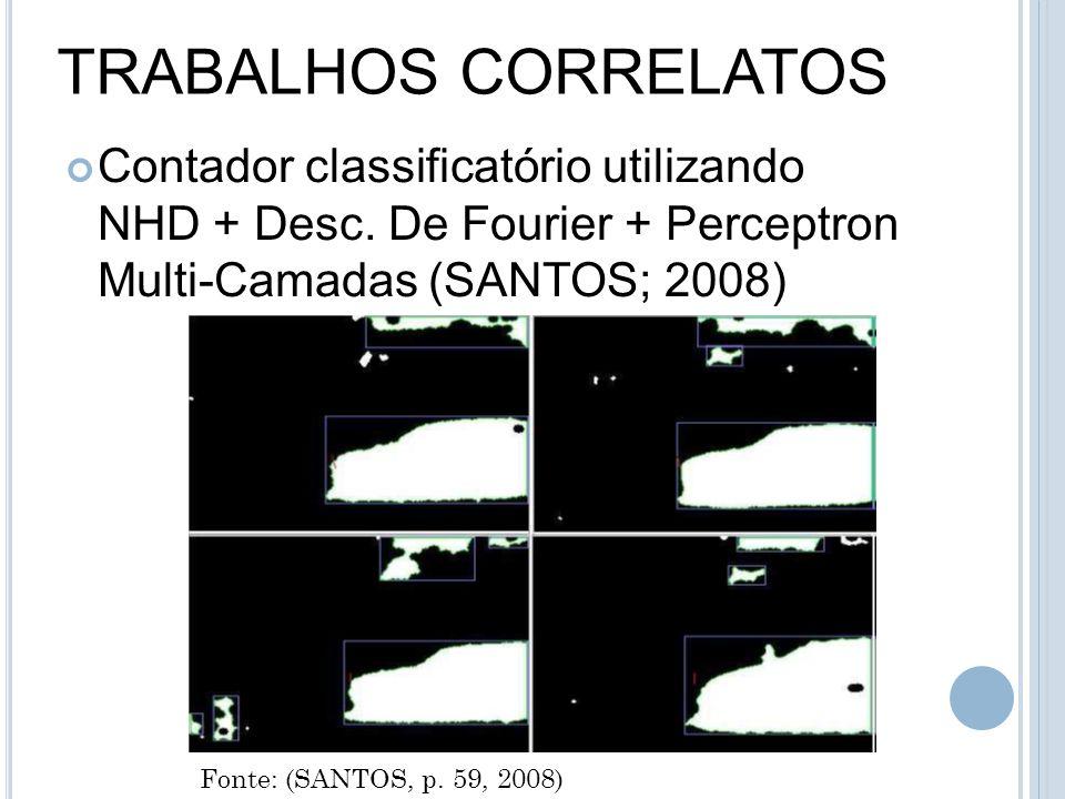 TRABALHOS CORRELATOS Contador classificatório utilizando NHD + Desc. De Fourier + Perceptron Multi-Camadas (SANTOS; 2008) Fonte: (SANTOS, p. 59, 2008)
