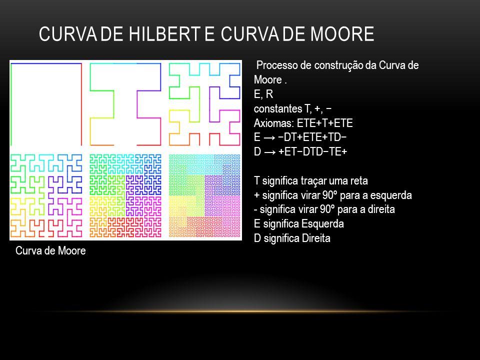 Processo de construção da Curva de Moore. E, R constantes T, +, Axiomas: ETE+T+ETE E DT+ETE+TD D +ETDTDTE+ T significa traçar uma reta + significa vir
