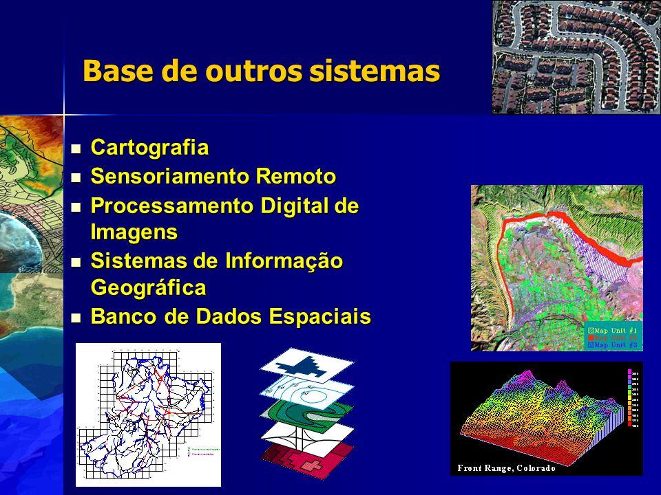 Base de outros sistemas Cartografia Cartografia Sensoriamento Remoto Sensoriamento Remoto Processamento Digital de Imagens Processamento Digital de Imagens Sistemas de Informação Geográfica Sistemas de Informação Geográfica Banco de Dados Espaciais Banco de Dados Espaciais