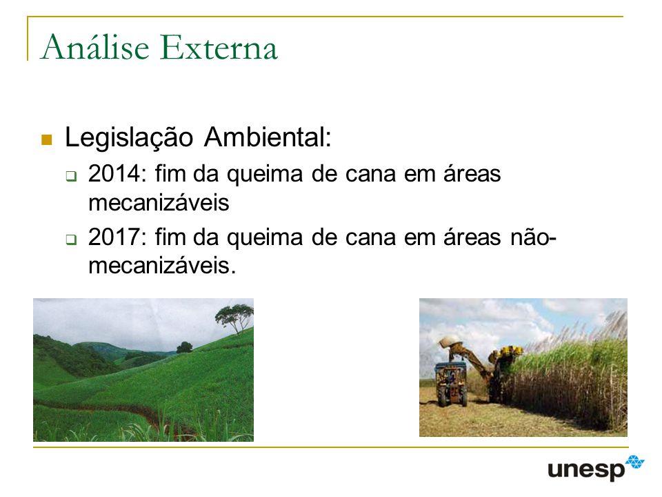 Análise Externa Legislação Ambiental: 2014: fim da queima de cana em áreas mecanizáveis 2017: fim da queima de cana em áreas não- mecanizáveis.