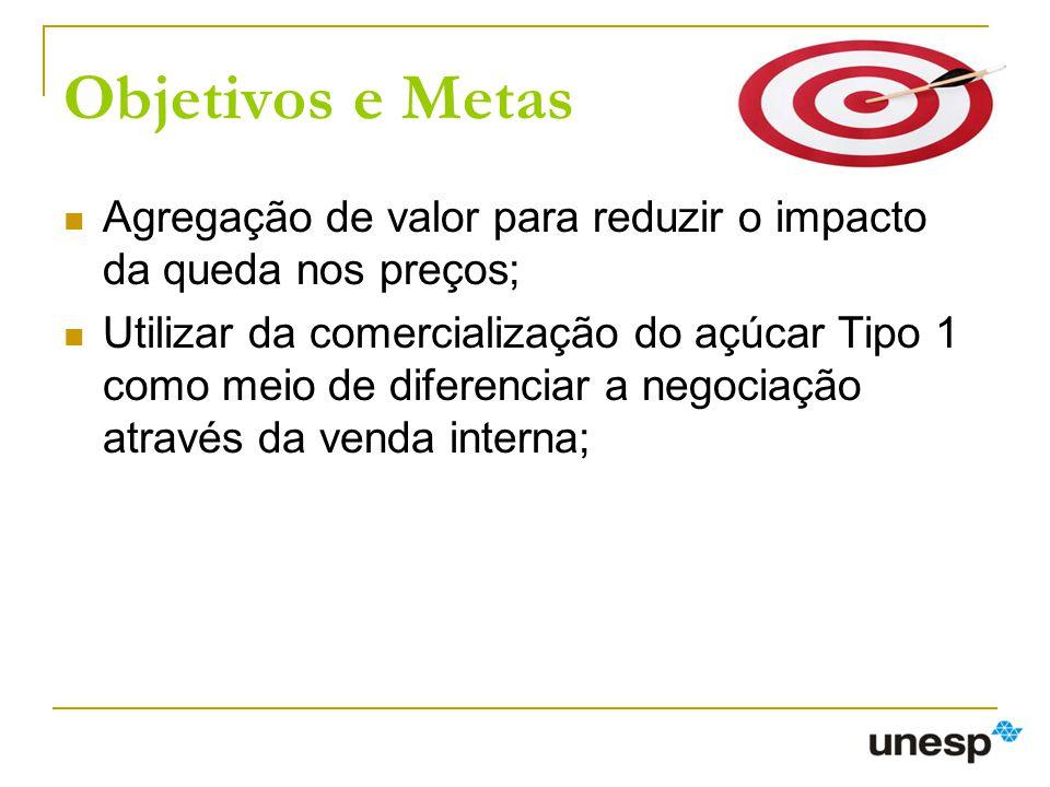 Objetivos e Metas Agregação de valor para reduzir o impacto da queda nos preços; Utilizar da comercialização do açúcar Tipo 1 como meio de diferenciar