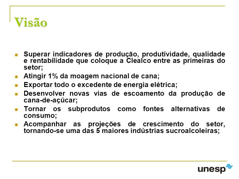 Visão Superar indicadores de produção, produtividade, qualidade e rentabilidade que coloque a Clealco entre as primeiras do setor; Atingir 1% da moage