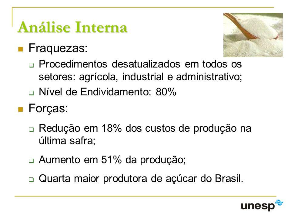 Análise Interna Fraquezas: Procedimentos desatualizados em todos os setores: agrícola, industrial e administrativo; Nível de Endividamento: 80% Forças