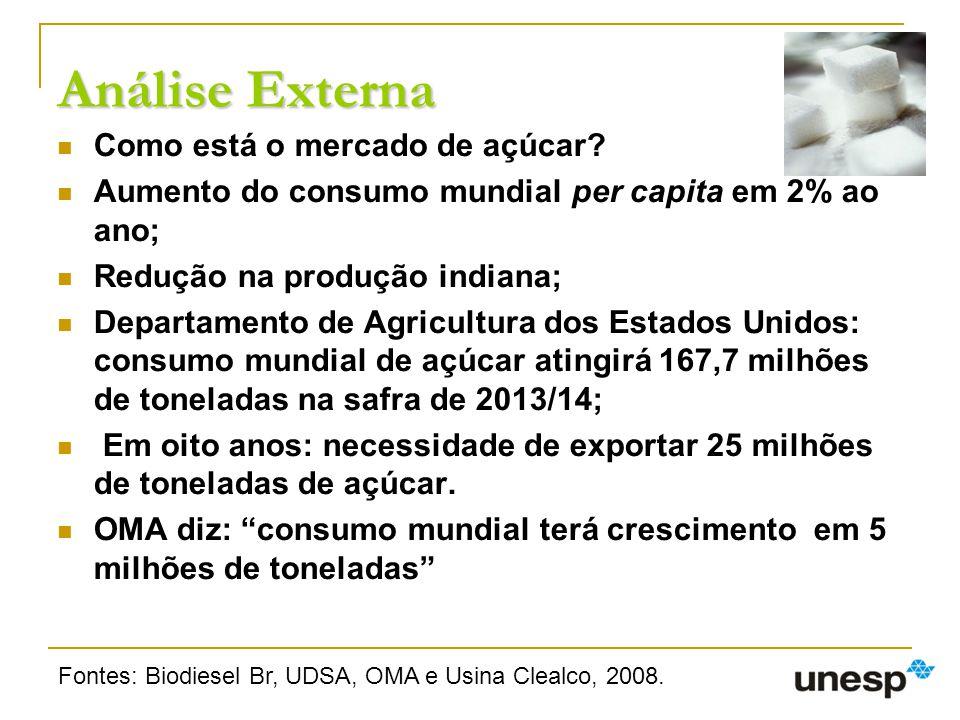 Análise Externa Como está o mercado de açúcar? Aumento do consumo mundial per capita em 2% ao ano; Redução na produção indiana; Departamento de Agricu