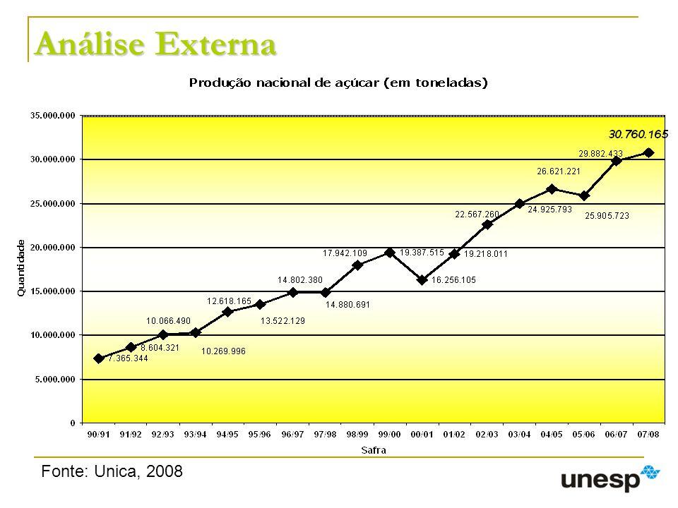 Análise Externa Fonte: Unica, 2008
