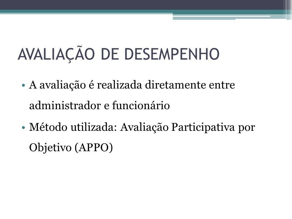 AVALIAÇÃO DE DESEMPENHO A avaliação é realizada diretamente entre administrador e funcionário Método utilizada: Avaliação Participativa por Objetivo (APPO)