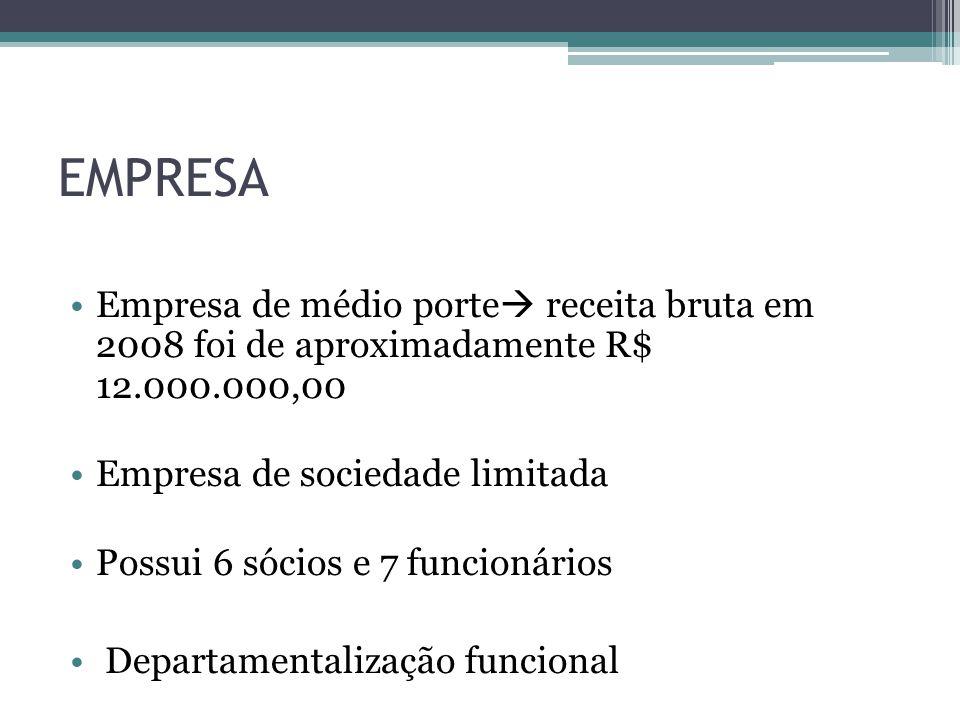EMPRESA Empresa de médio porte receita bruta em 2008 foi de aproximadamente R$ 12.000.000,00 Empresa de sociedade limitada Possui 6 sócios e 7 funcionários Departamentalização funcional