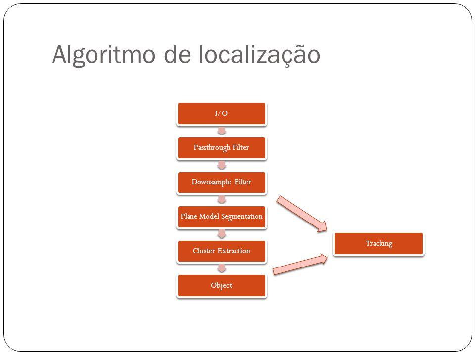 Algoritmo de localização I/OPassthrough FilterDownsample FilterPlane Model SegmentationCluster ExtractionObjectTracking