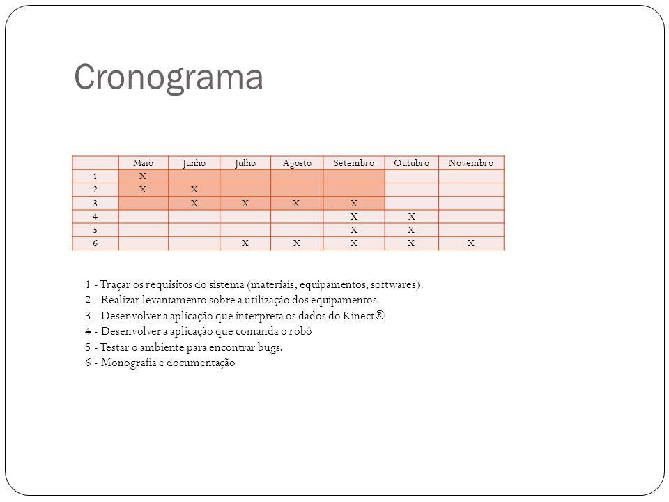 Cronograma MaioJunhoJulhoAgostoSetembroOutubroNovembro 1X 2XX 3 XXX X 4 X X 5 XX 6 XXXXX 1 - Traçar os requisitos do sistema (materiais, equipamentos, softwares).