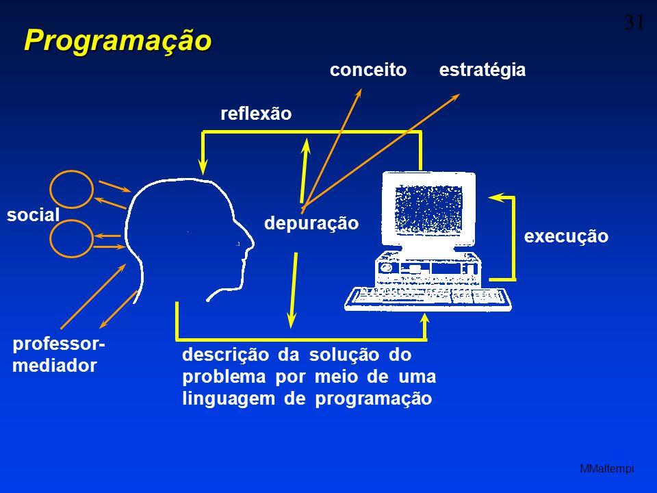 31 MMaltempi descrição da solução do problema por meio de uma linguagem de programação execução reflexão depuração conceitoestratégia professor- mediador social Programação
