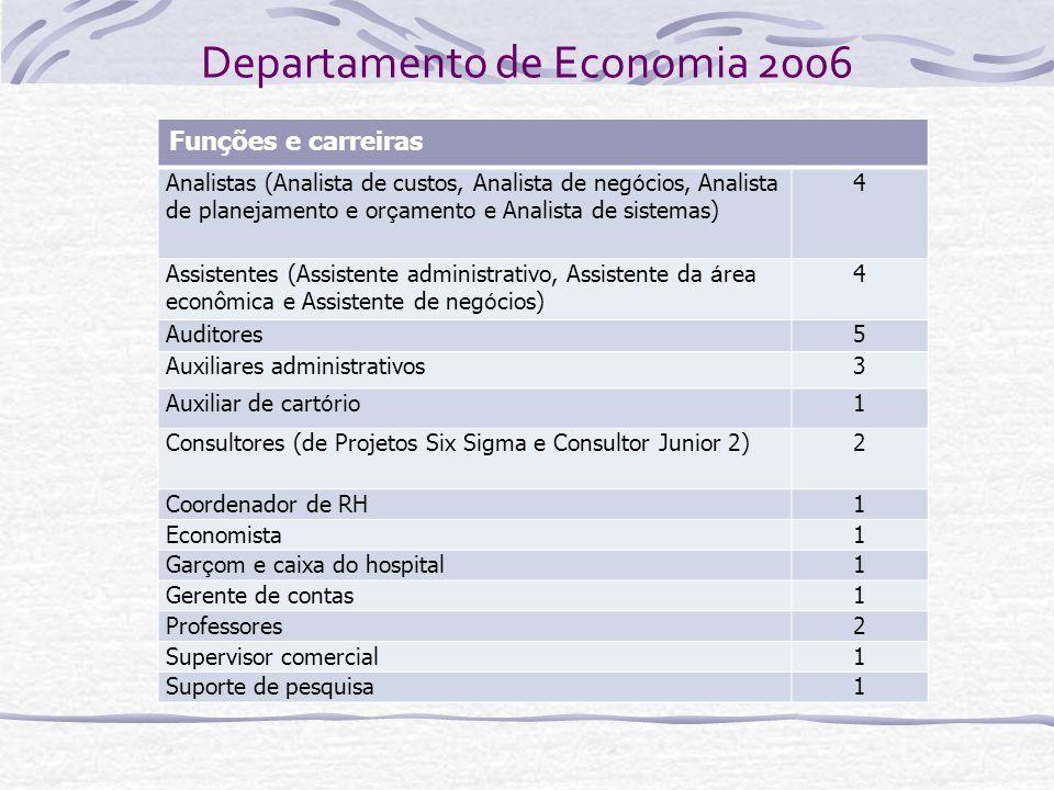 Departamento de Economia 2006 Funções e carreiras Analistas (Analista de custos, Analista de neg ó cios, Analista de planejamento e or ç amento e Anal