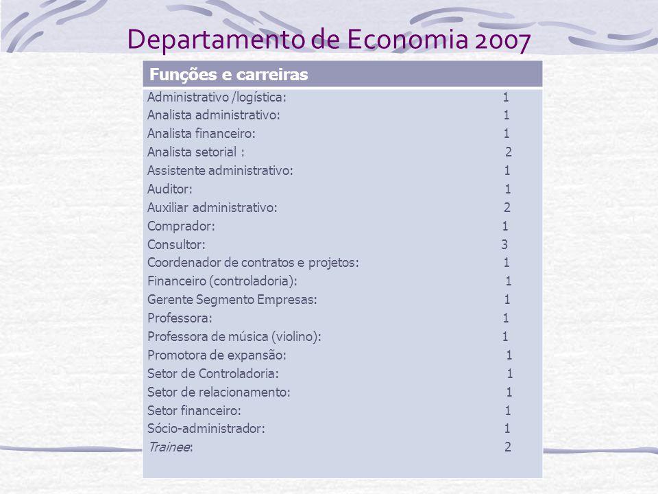 Departamento de Economia 2007 Funções e carreiras Administrativo /logística: 1 Analista administrativo: 1 Analista financeiro: 1 Analista setorial : 2