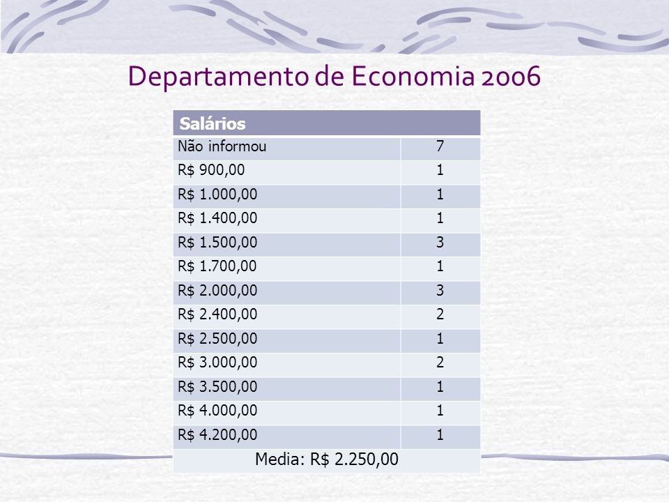 Departamento de Economia 2006 Salários Não informou7 R$ 900,001 R$ 1.000,001 R$ 1.400,001 R$ 1.500,003 R$ 1.700,001 R$ 2.000,003 R$ 2.400,002 R$ 2.500