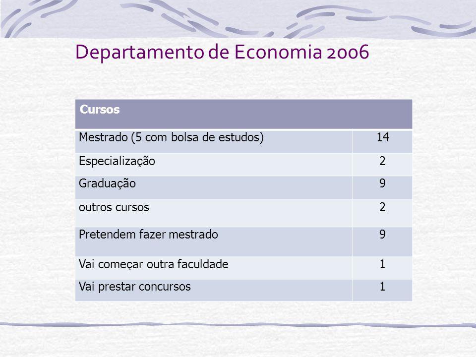Departamento de Economia 2006 Cursos Mestrado (5 com bolsa de estudos)14 Especializa ç ão2 Gradua ç ão9 outros cursos2 Pretendem fazer mestrado9 Vai c