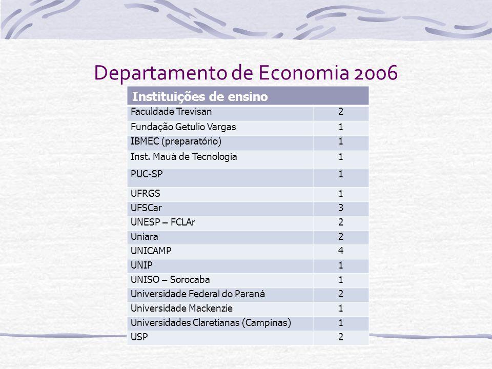 Departamento de Economia 2006 Instituições de ensino Faculdade Trevisan2 Funda ç ão Getulio Vargas1 IBMEC (preparat ó rio)1 Inst. Mau á de Tecnologia1