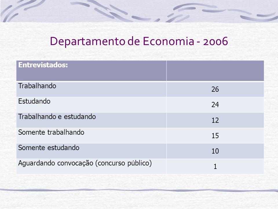 Departamento de Economia - 2006 Entrevistados: Trabalhando 26 Estudando 24 Trabalhando e estudando 12 Somente trabalhando 15 Somente estudando 10 Agua