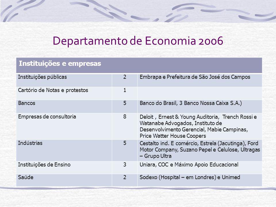 Departamento de Economia 2007 Instituições e empresas ONG1 Institui ç ão governamental2 Institui ç ão de ensino superior1 Empresas privadas21