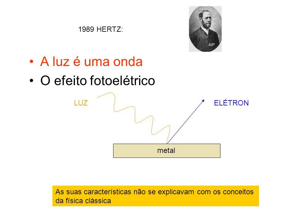 A luz é uma onda O efeito fotoelétrico metal ELÉTRONLUZ 1989 HERTZ: As suas características não se explicavam com os conceitos da física clássica