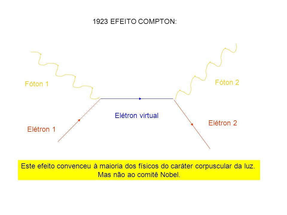 Elétron 1 Elétron 2 Elétron virtual Fóton 1 Fóton 2 1923 EFEITO COMPTON: Este efeito convenceu à maioria dos físicos do caráter corpuscular da luz. Ma
