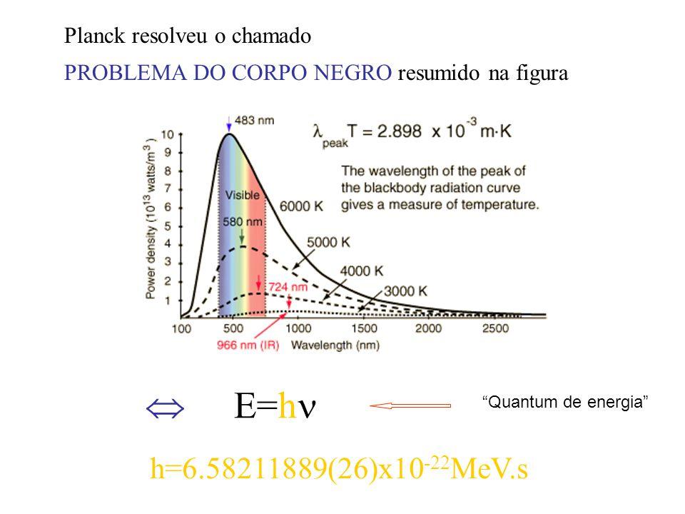 Planck resolveu o chamado PROBLEMA DO CORPO NEGRO resumido na figura E=h h=6.58211889(26)x10 -22 MeV.s Quantum de energia