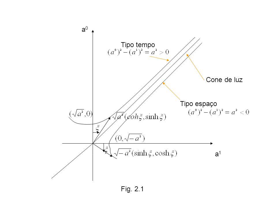 a0a0 a1a1 Cone de luz Tipo tempo Tipo espaço Fig. 2.1